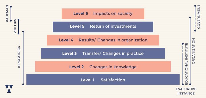 Image for Kaufman's Five Levels of Evaluation